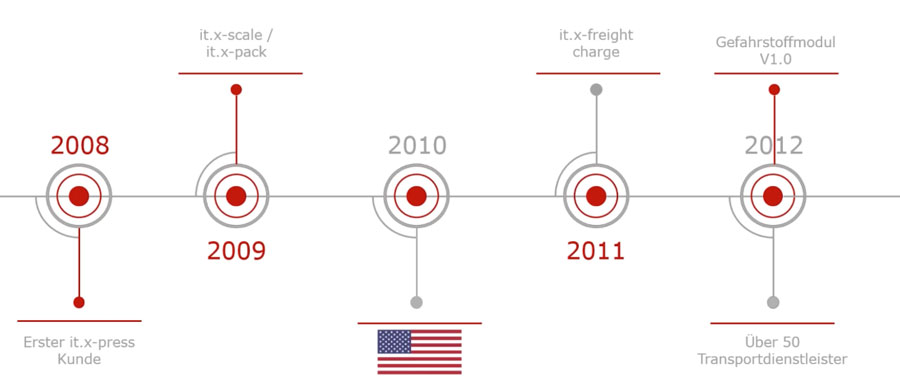 Bereits seit mehr als zehn Jahren unterstützt itelligence Kunden weltweit mit dem it.x-press-Portfolio bei der automatisierten Versandabwicklung