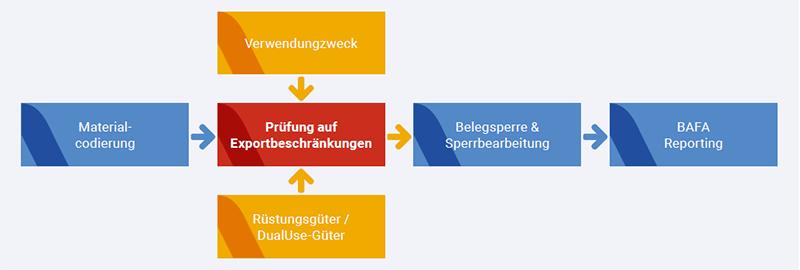 Grafik-Fact-Sheet-it.x-checkIT-Exportkontrolle-800x270