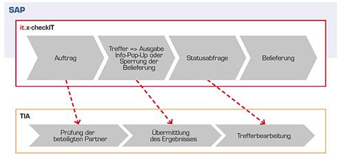 Grafik-Prozessuebersicht-it-x-checkit-1
